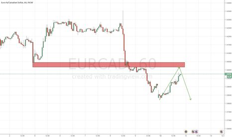 EURCAD: Area I'm looking to short EUR/CAD after comfirmation!