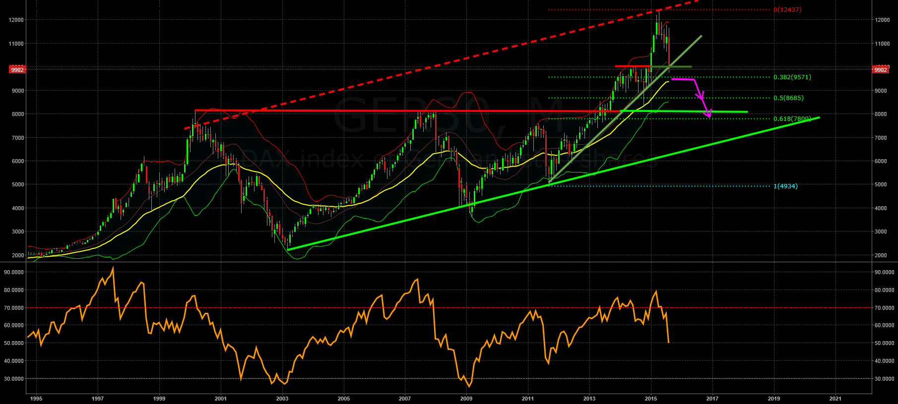 Longterm View Monthly: Further 1000 points down?