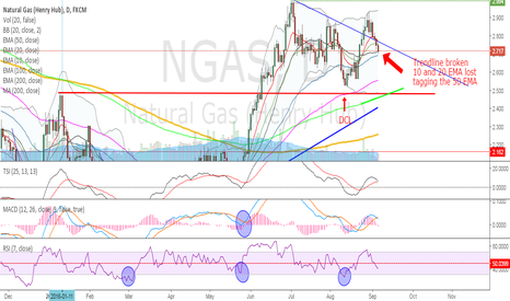 NGAS: NatGas - Possibility for a failed daily cycle