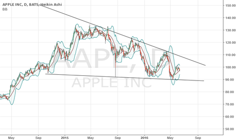 AAPL: An APPLE a day....