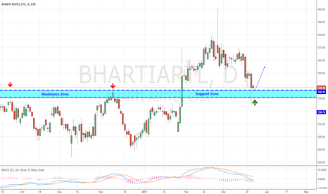 BHARTIARTL: Bharti Airtel - Buyers Ringing (Oversold)