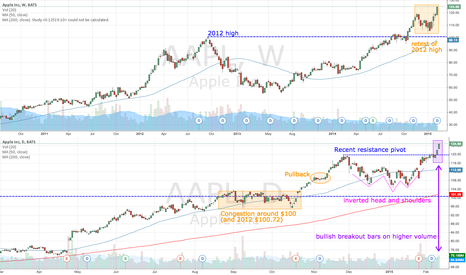 AAPL: AAPL continues bull trend with gap up