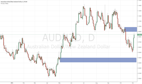 AUDNZD: AUDNZD 4h/daily supply nice possible short