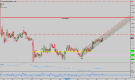 GBPUSD: GBPUSD: Breaking out, solid uptrend in the daily chart