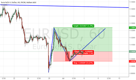 EURUSD: wave 3 possible