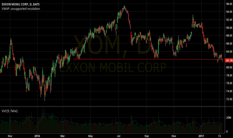 XOM: XOM just broke strong support