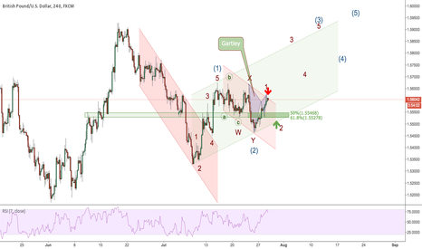 GBPUSD: Waiting for the correction to complete!
