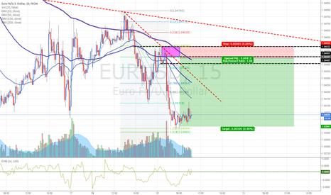 EURUSD: EURUSD: Selling at fresh Supply zone