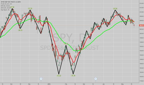 SPY: BOUGHT TO CLOSE SPY JUNE 3RD 212/215 SHORT CALL VERTICAL