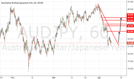 AUDJPY: AUDJPY Potential Long Signal Update