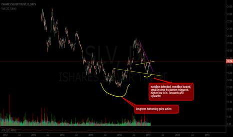 SLV: silver going up SLV