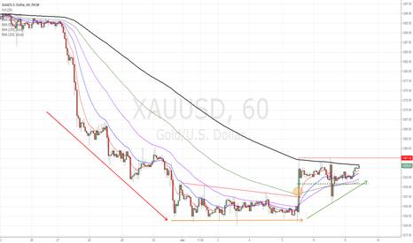 XAUUSD: Gold dip accumulation
