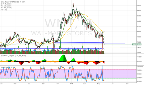 WMT: TONS OF SUPPORT ON WMT