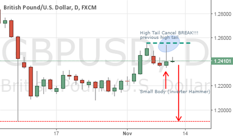 GBPUSD: Just Candlestick technical_Trend Down