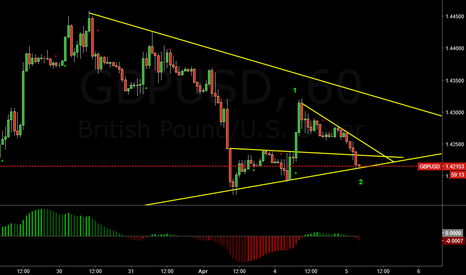 GBPUSD: Waves 1 and 2?