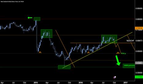 NZDCHF: Long term pattern break pending?