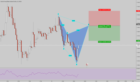 GBPNZD: GBPNZD Potential Bearish Cypher 15Min