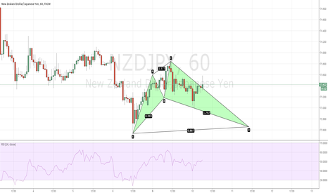 NZDJPY: NZDJPY - H1 Bullish Shark after reject of Daily Support