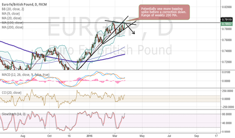 EURGBP: EURGBP to correct lower.