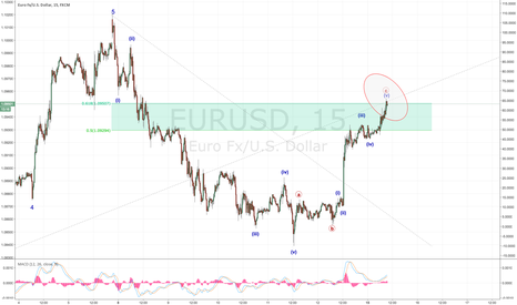 EURUSD: Ready for wave C short?