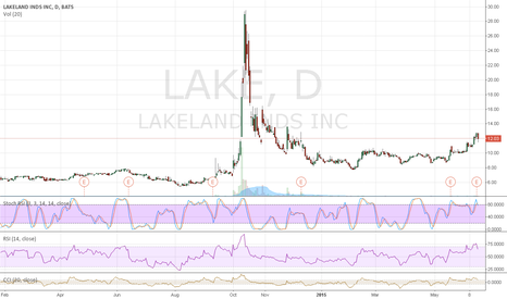 LAKE: Remember when $LAKE was under $9 last month & I WAS SCREAMING;)
