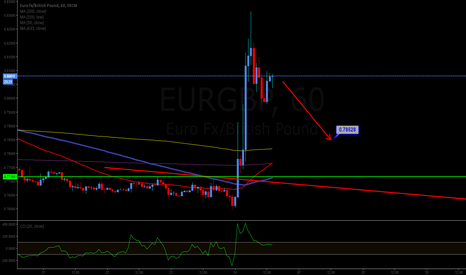 EURGBP: Short to 0.78528