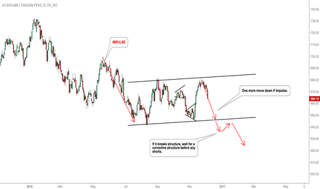 USDCLP: USDCLP sell set up