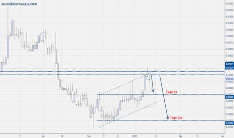 EURGBP: Eur-Gbp Sell Setup