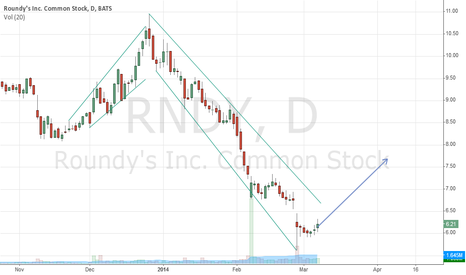 RNDY: RNDY - First Chart - Help me understand