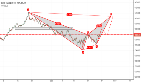 EURJPY: If and When