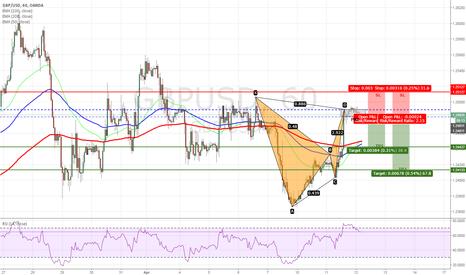 GBPUSD: GBPUSD - Bearish Bat Pattern Completed on H1 Chart