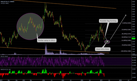 NATGASUSD: Natty Long Setup - Not yet but soon.