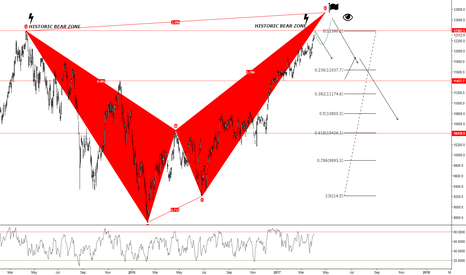DAX: DAX 30 RE-TESTING THE HIGH OR MAKING A NEW HIGH ?