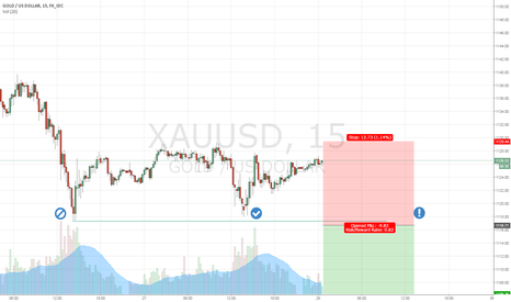 XAUUSD: Short XAUUSD on a break of 1117... the old 3rd times a charm