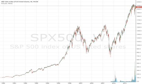 SPX500: A long term top, extremely overbought