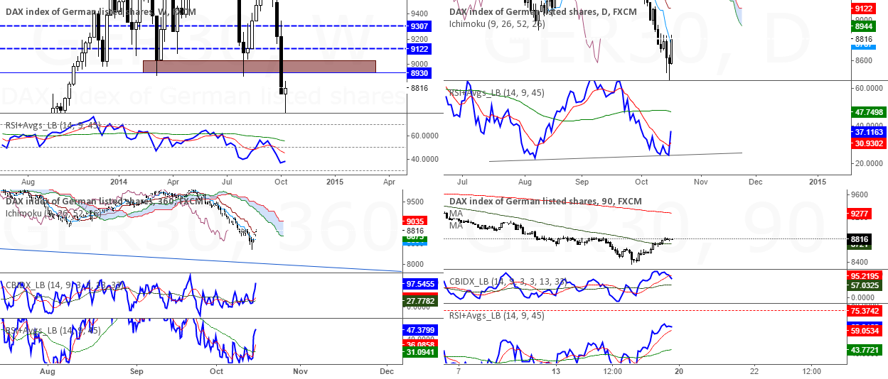 Counter trend trade opportunities are developing on DAX