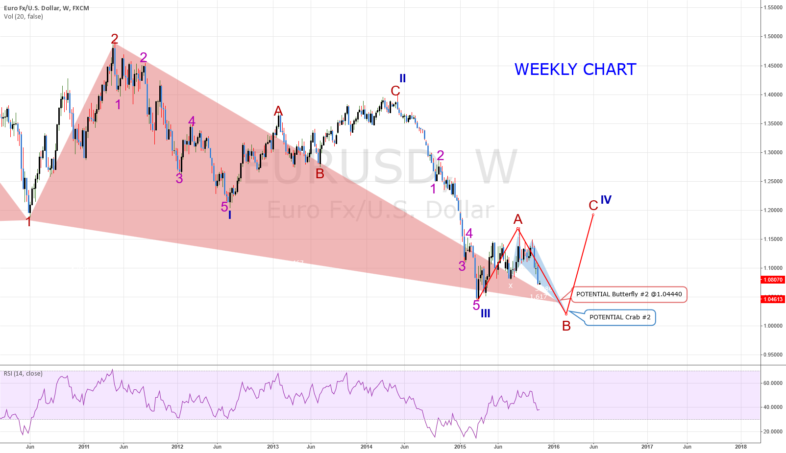 EURUSD: WEEKLY CHART - Focus In On The Wave 3