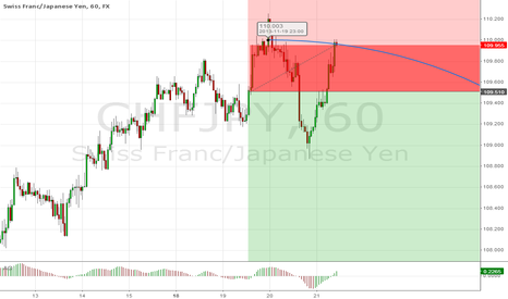 CHFJPY: UP and down , to profit...