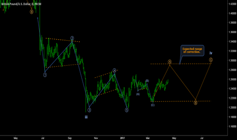 GBPUSD: GBPUSD - Alternative wave count for daily consolidation.