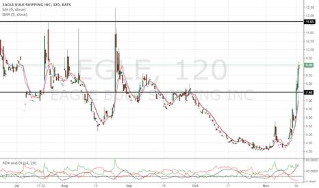 EGLE: Next resistance at $12