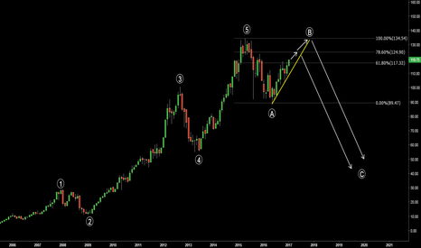 AAPL: AAPL. End of the road? Possible wave count