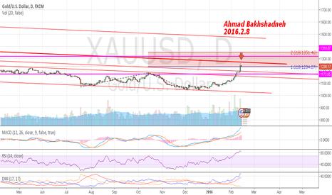 XAUUSD: Gold in future