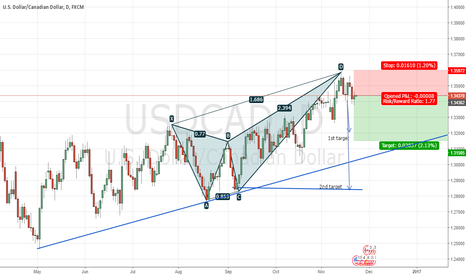 USDCAD: Bearish ButterFly D1 USDCAD