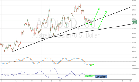 AUDUSD: Aud/Usd at the trendline