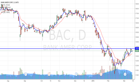 BAC: BAC a potential fed play