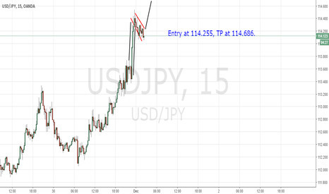 USDJPY: Bullish Flag Pattern on USD/JPY