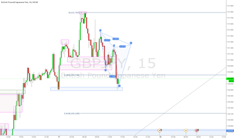 GBPJPY: Possible Bearish Cypher
