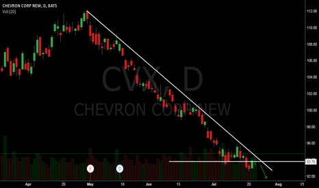 CVX: CVX have a lot more space to continue moving down!!