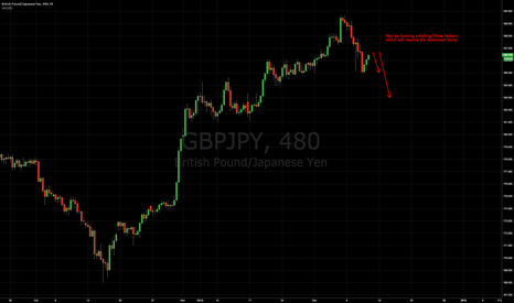 GBPJPY: Probable - Falling three pattern.