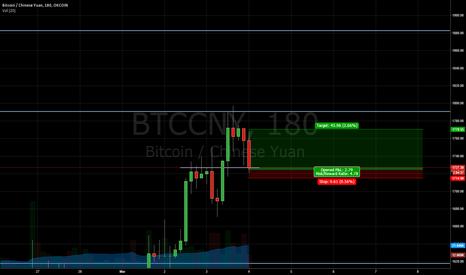 BTCCNY: Short term Bullishness in Bitcoin